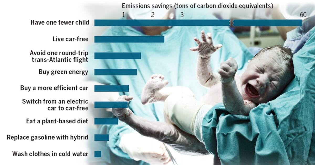 CO2 Reduction Strategies Chart